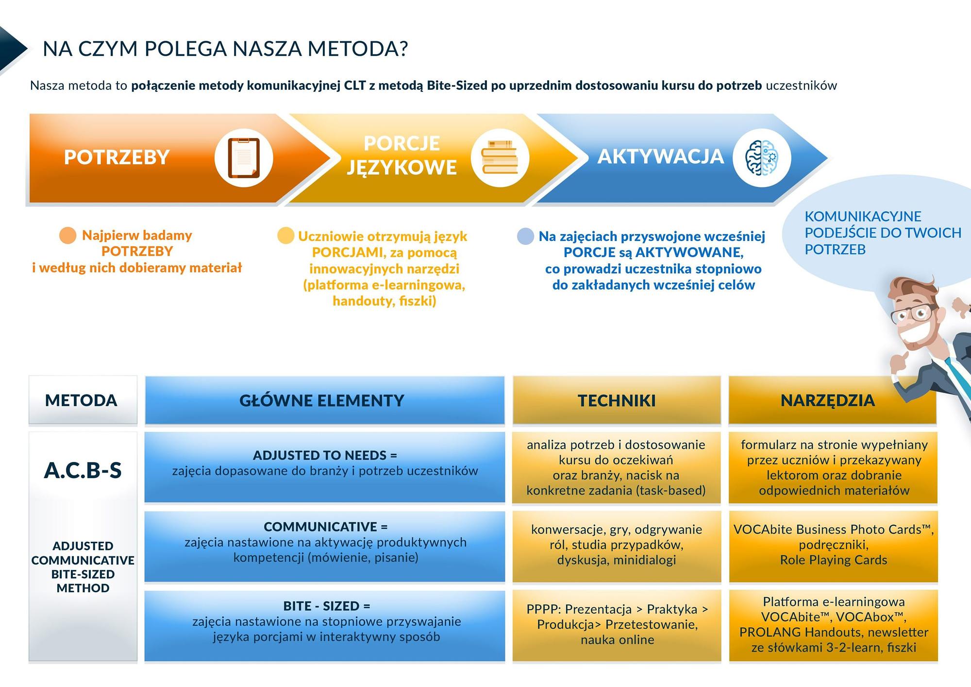 METODA_PROLANG kursy językowe dla firm