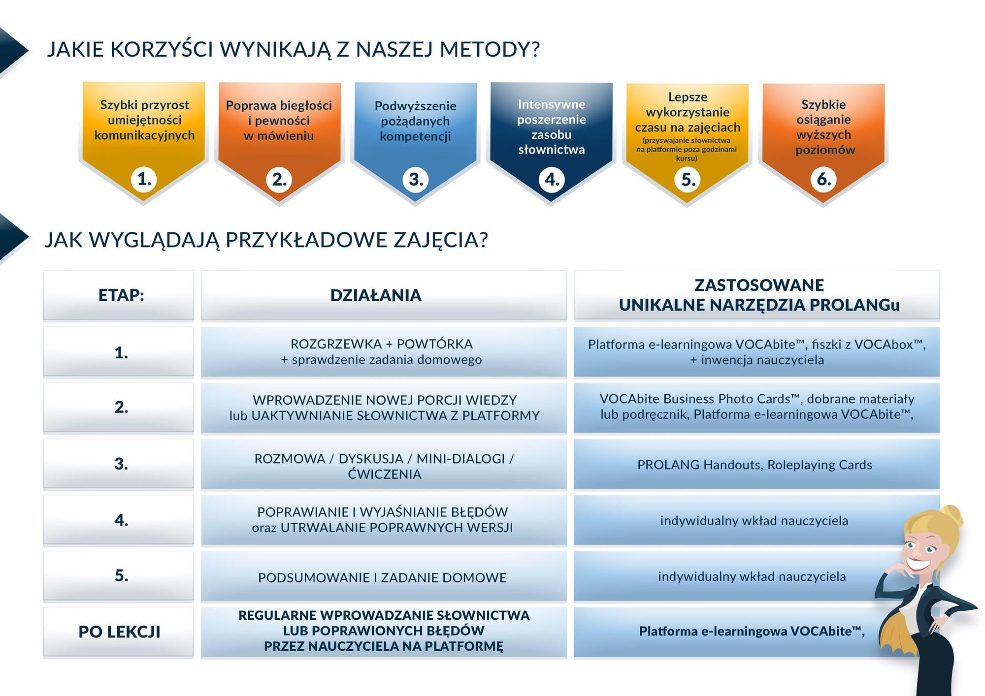 METODA_PROLANG2 kursy językowe dla firm