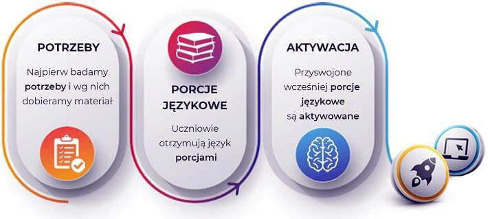 Metoda nauki języków Prolang - Badamy potrzeby. wprowadzamy porcjami, aktywujemy na zajęciach